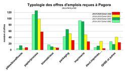 Offres d'emploi : LE BILAN un an après